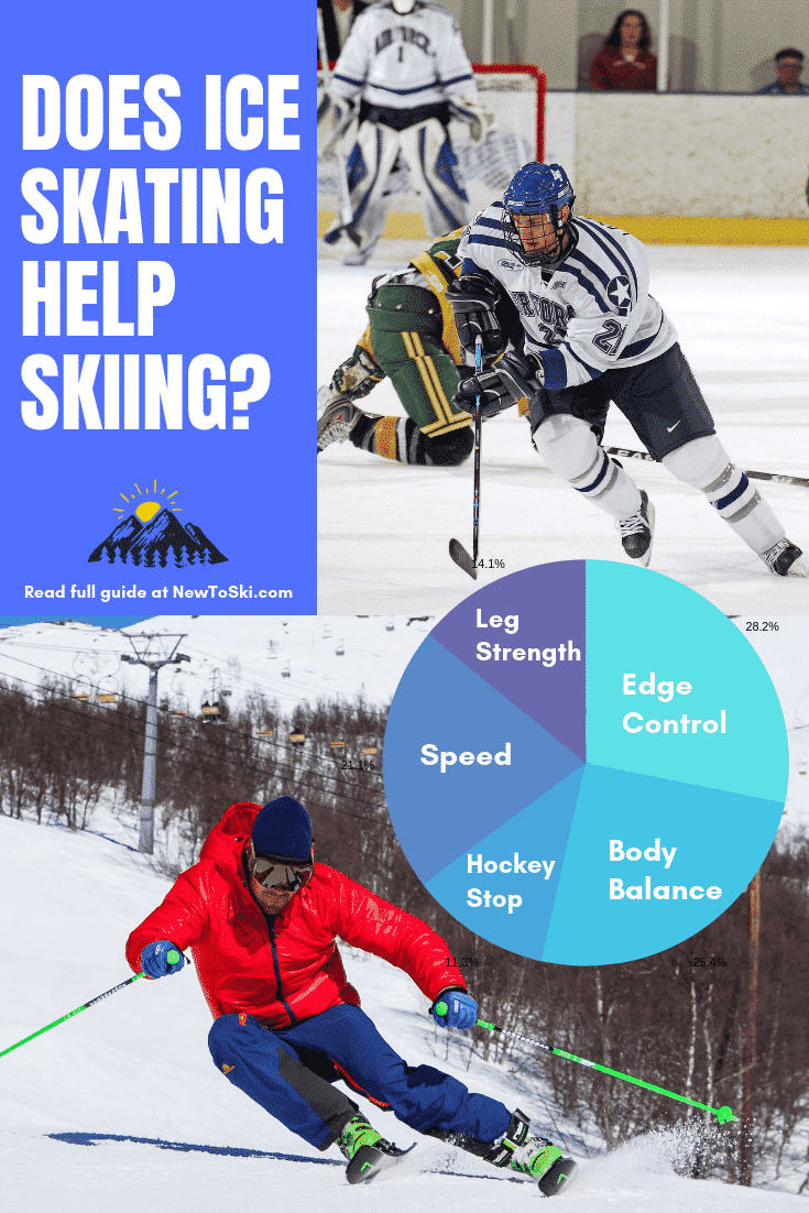 does ice skating help skiing