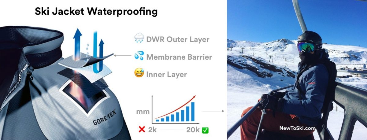 ski jacket waterproofing