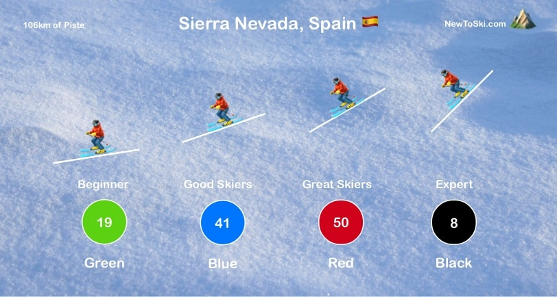 sierra nevada piste guide