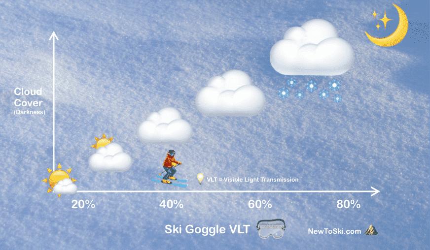 ski goggle VLT graph