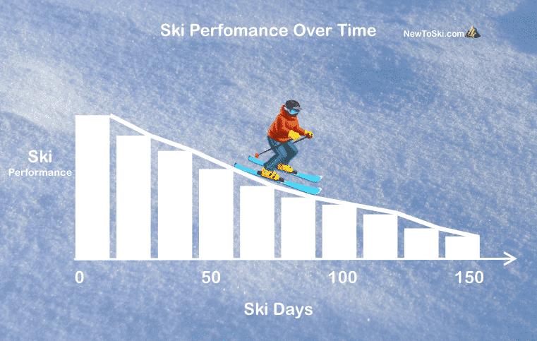 ski performance over time